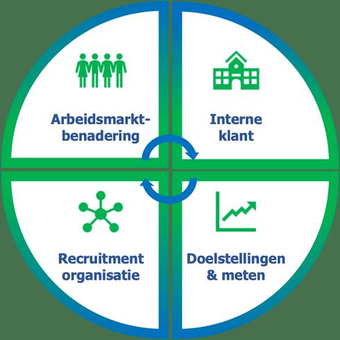 Recruitment scan model